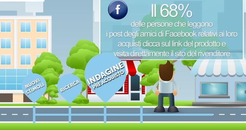 servizio integrati facebook