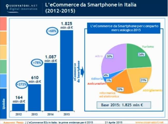 siti ecommerce smartphone