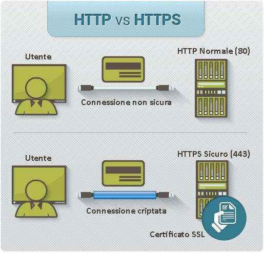 certificato SSL Https sito web sicuro