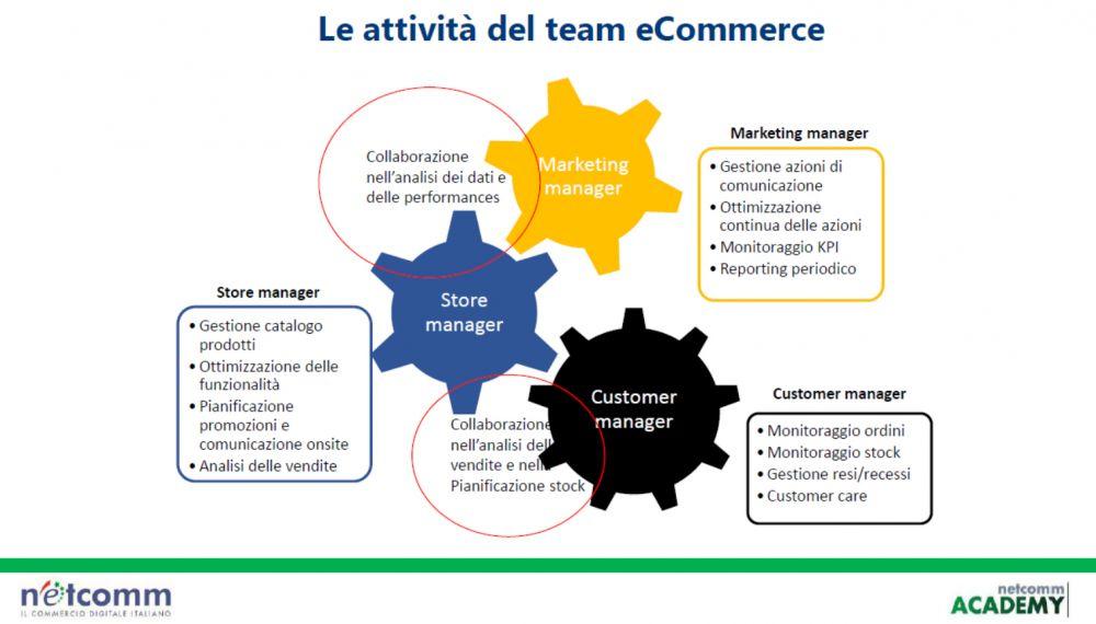 attività e-commerce