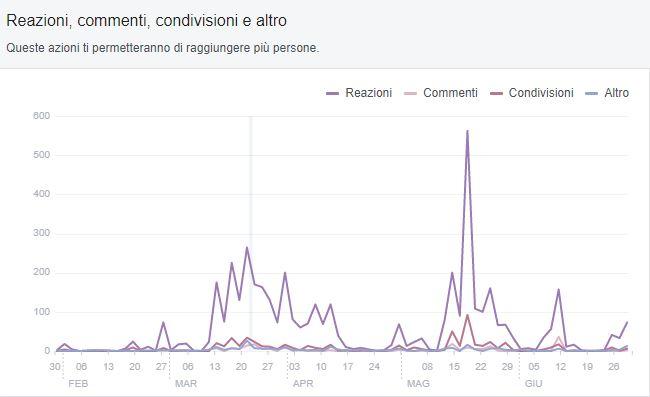 Reazioni-commenti-condivisioni-social-GrandTourEmilBanca